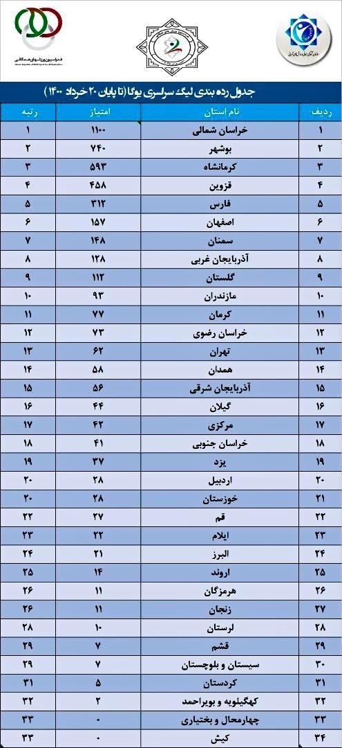 سایت-جامع-یوگا-ایران-اخبار-جدول-نهایی-رده-بندی-لیگ-یوگا