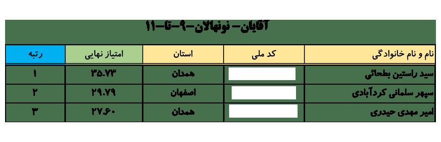 سایت-جامع-یوگا-ایران-اخبار-نفرات-برتر-لیگ-یوگا-کلاس-A-انتخابی-تیم-ملی-آقایان-001
