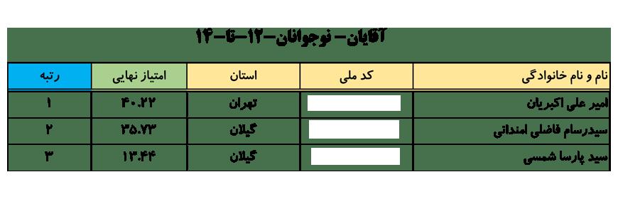 سایت-جامع-یوگا-ایران-اخبار-نفرات-برتر-لیگ-یوگا-کلاس-A-انتخابی-تیم-ملی-آقایان-002