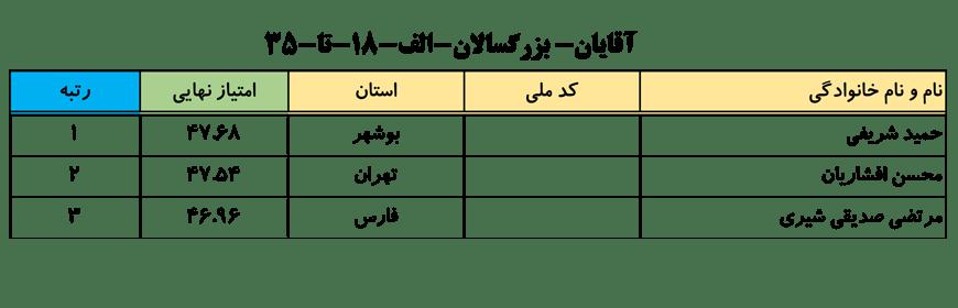 سایت-جامع-یوگا-ایران-اخبار-نفرات-برتر-لیگ-یوگا-کلاس-A-انتخابی-تیم-ملی-آقایان-004
