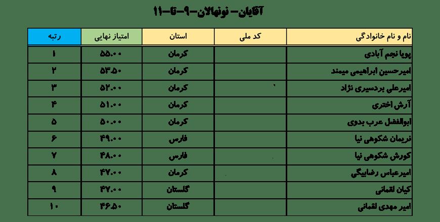 سایت-جامع-یوگا-ایران-اخبار-نفرات-برتر-لیگ-یوگا-کلاس-B-آقایان-001