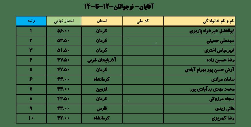 سایت-جامع-یوگا-ایران-اخبار-نفرات-برتر-لیگ-یوگا-کلاس-B-آقایان-002