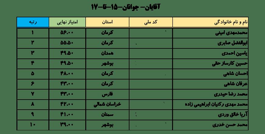 سایت-جامع-یوگا-ایران-اخبار-نفرات-برتر-لیگ-یوگا-کلاس-B-آقایان-003