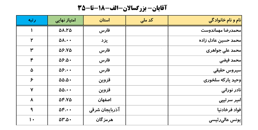 سایت-جامع-یوگا-ایران-اخبار-نفرات-برتر-لیگ-یوگا-کلاس-B-آقایان-004