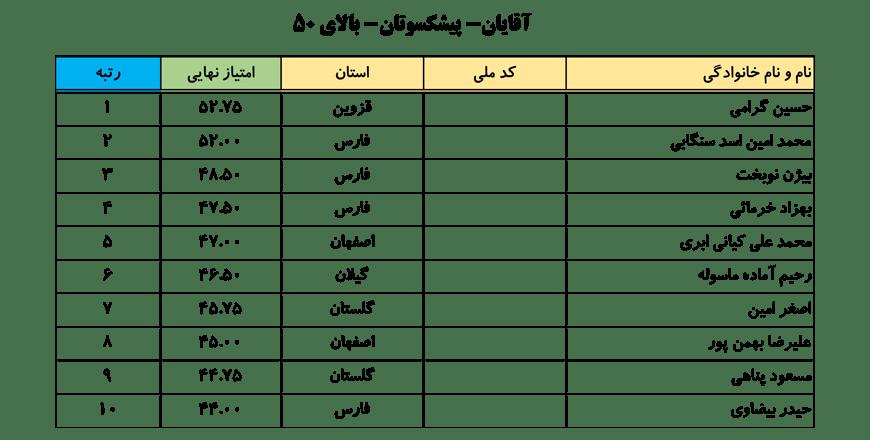 سایت-جامع-یوگا-ایران-اخبار-نفرات-برتر-لیگ-یوگا-کلاس-B-آقایان-006