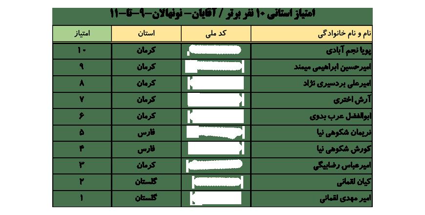 سایت-جامع-یوگا-ایران-اخبار-نفرات-برتر-لیگ-یوگا-کلاس-B-۱۰-نفر-برتر-آقایان-001