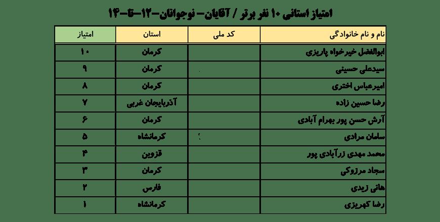 سایت-جامع-یوگا-ایران-اخبار-نفرات-برتر-لیگ-یوگا-کلاس-B-۱۰-نفر-برتر-آقایان-002