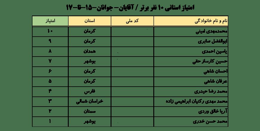 سایت-جامع-یوگا-ایران-اخبار-نفرات-برتر-لیگ-یوگا-کلاس-B-۱۰-نفر-برتر-آقایان-003