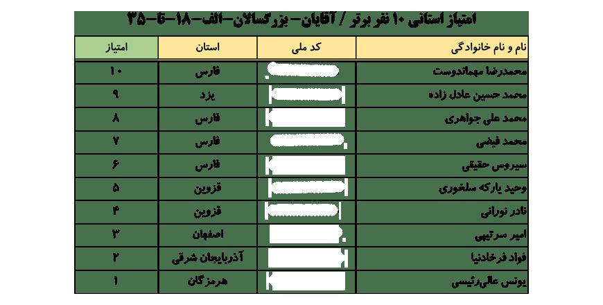 سایت-جامع-یوگا-ایران-اخبار-نفرات-برتر-لیگ-یوگا-کلاس-B-۱۰-نفر-برتر-آقایان-004