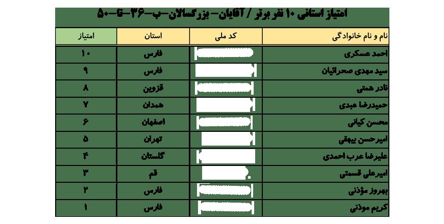 سایت-جامع-یوگا-ایران-اخبار-نفرات-برتر-لیگ-یوگا-کلاس-B-۱۰-نفر-برتر-آقایان-005