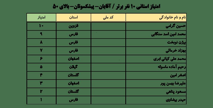 سایت-جامع-یوگا-ایران-اخبار-نفرات-برتر-لیگ-یوگا-کلاس-B-۱۰-نفر-برتر-آقایان-006