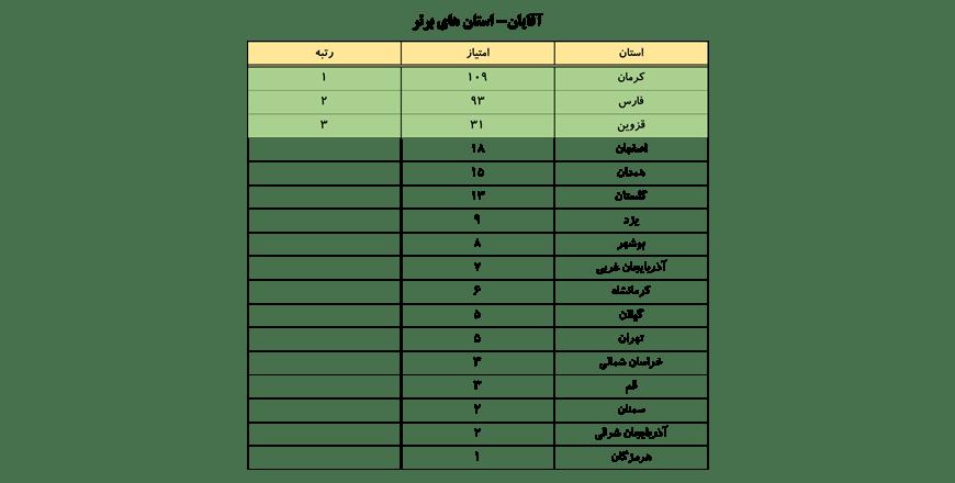 سایت-جامع-یوگا-ایران-اخبار-نفرات-برتر-لیگ-یوگا-کلاس-B-استان-های-برتر-آقایان