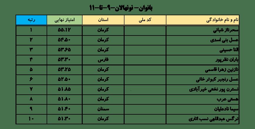 سایت-جامع-یوگا-ایران-اخبار-نفرات-برتر-لیگ-یوگا-کلاس-B-خانم-ها-001