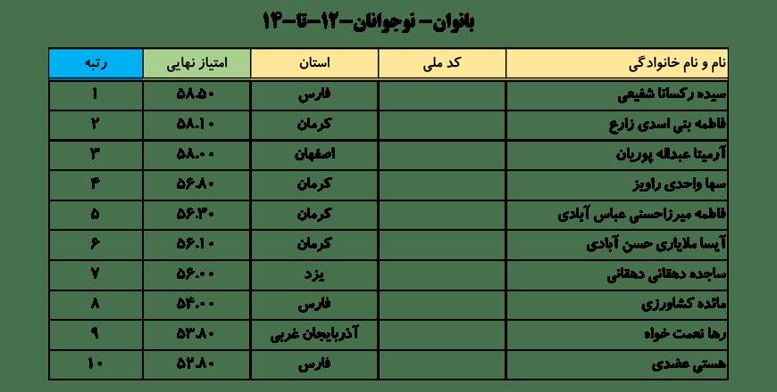 سایت-جامع-یوگا-ایران-اخبار-نفرات-برتر-لیگ-یوگا-کلاس-B-خانم-ها-002