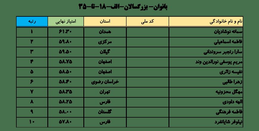 سایت-جامع-یوگا-ایران-اخبار-نفرات-برتر-لیگ-یوگا-کلاس-B-خانم-ها-004
