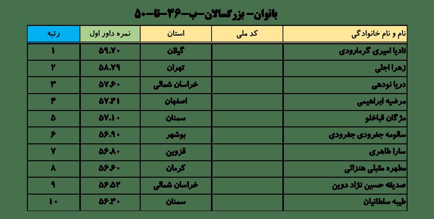 سایت-جامع-یوگا-ایران-اخبار-نفرات-برتر-لیگ-یوگا-کلاس-B-خانم-ها-005