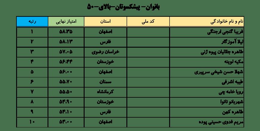 سایت-جامع-یوگا-ایران-اخبار-نفرات-برتر-لیگ-یوگا-کلاس-B-خانم-ها-006