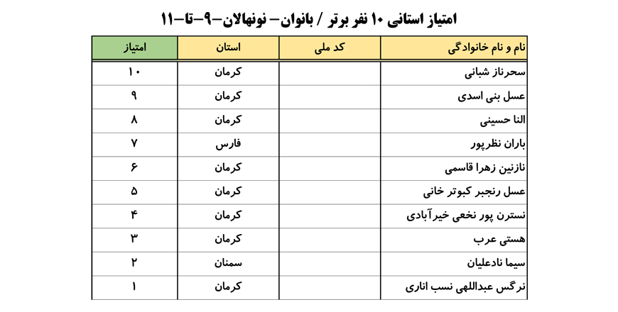 سایت-جامع-یوگا-ایران-اخبار-نفرات-برتر-لیگ-یوگا-کلاس-B-۱۰-نفر-برتر-خانم-ها-001