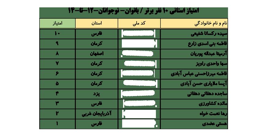 سایت-جامع-یوگا-ایران-اخبار-نفرات-برتر-لیگ-یوگا-کلاس-B-۱۰-نفر-برتر-خانم-ها-002