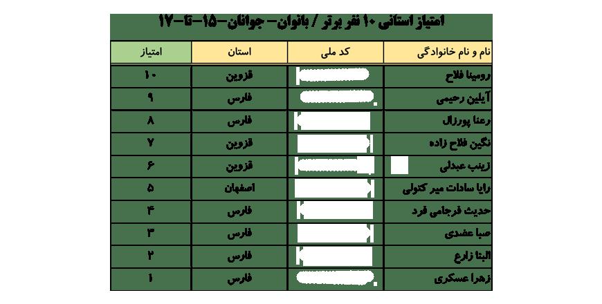 سایت-جامع-یوگا-ایران-اخبار-نفرات-برتر-لیگ-یوگا-کلاس-B-۱۰-نفر-برتر-خانم-ها-003