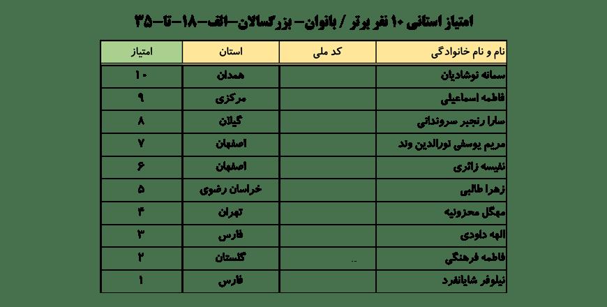 سایت-جامع-یوگا-ایران-اخبار-نفرات-برتر-لیگ-یوگا-کلاس-B-۱۰-نفر-برتر-خانم-ها-004