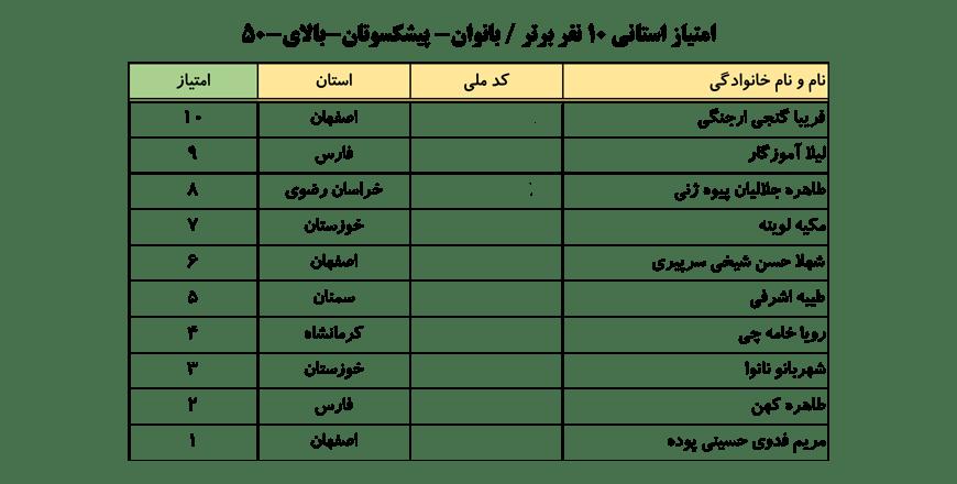 سایت-جامع-یوگا-ایران-اخبار-نفرات-برتر-لیگ-یوگا-کلاس-B-۱۰-نفر-برتر-خانم-ها-006